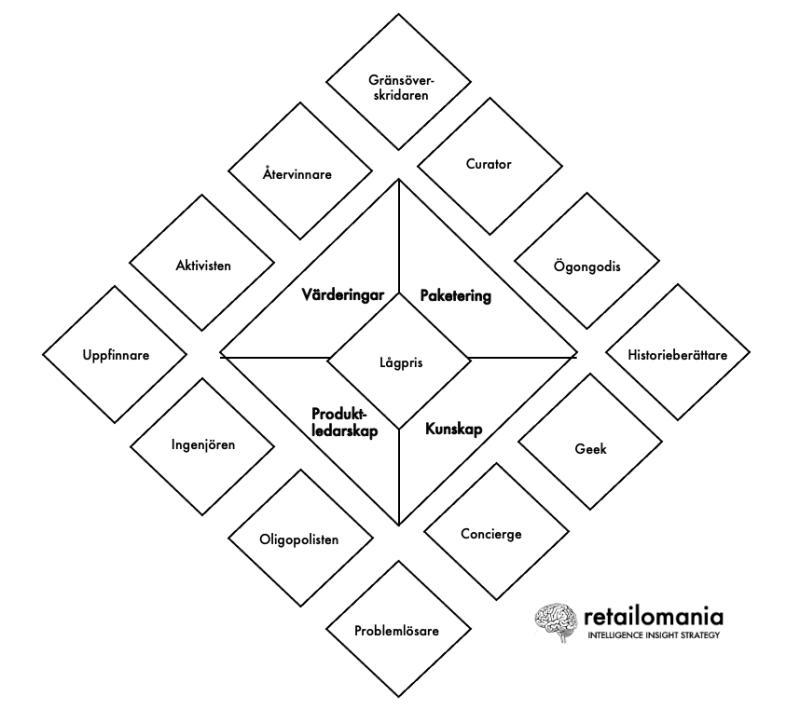 13 värdepositioner för butiker och varumärken